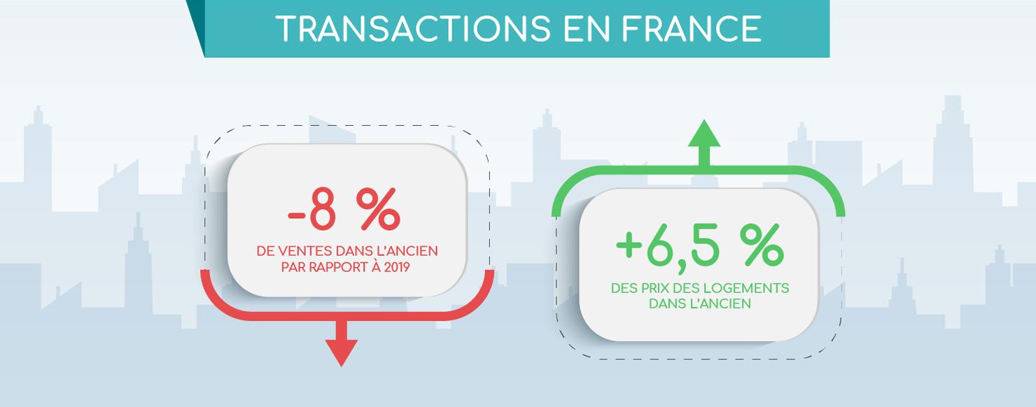 Les transactions immobilières en France en 2020 - Infographie BienEstimer® by SAFTI