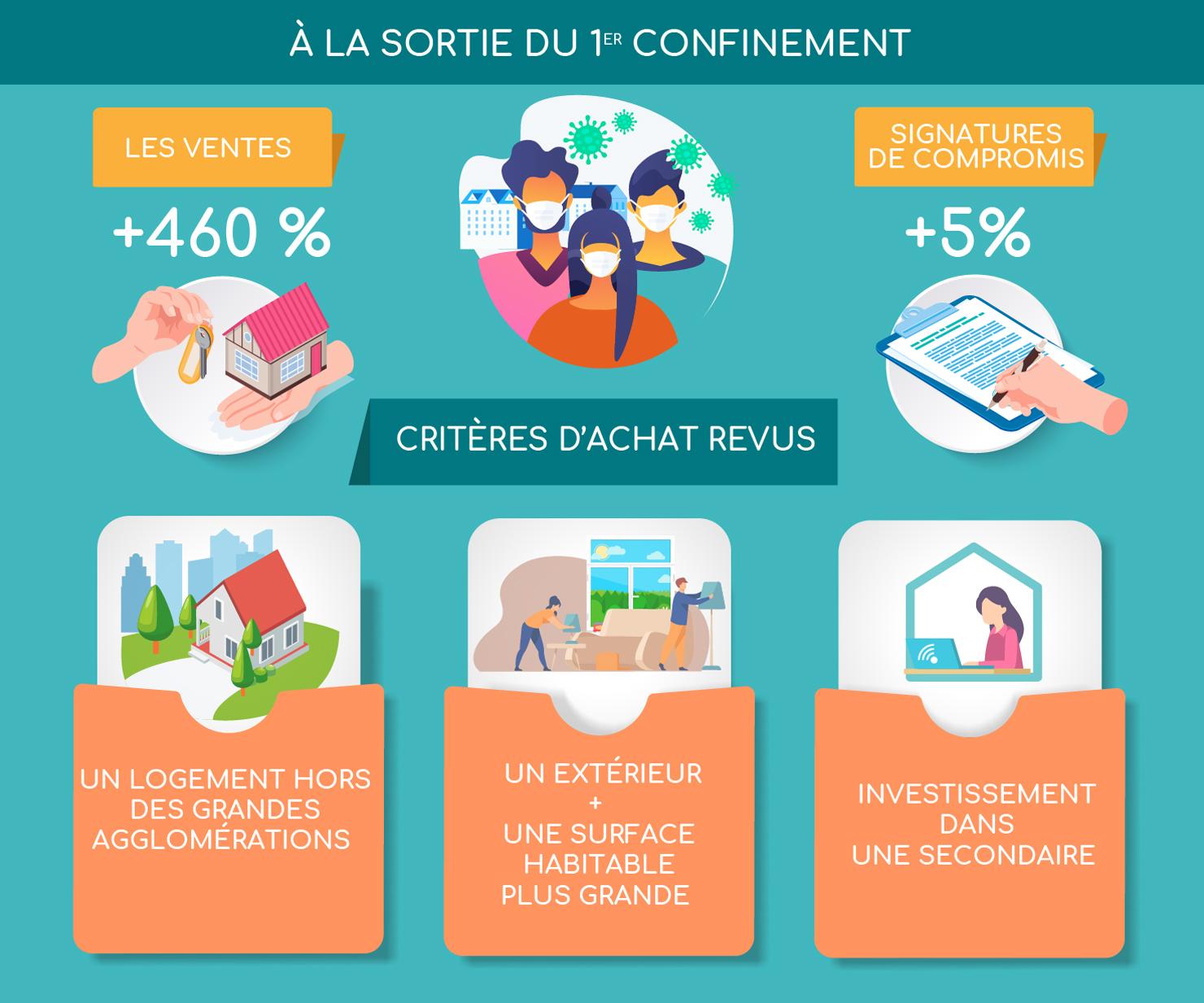 Le marché de l'immobilier à la sortie du confinement - Infographie BienEstimer® by SAFTI