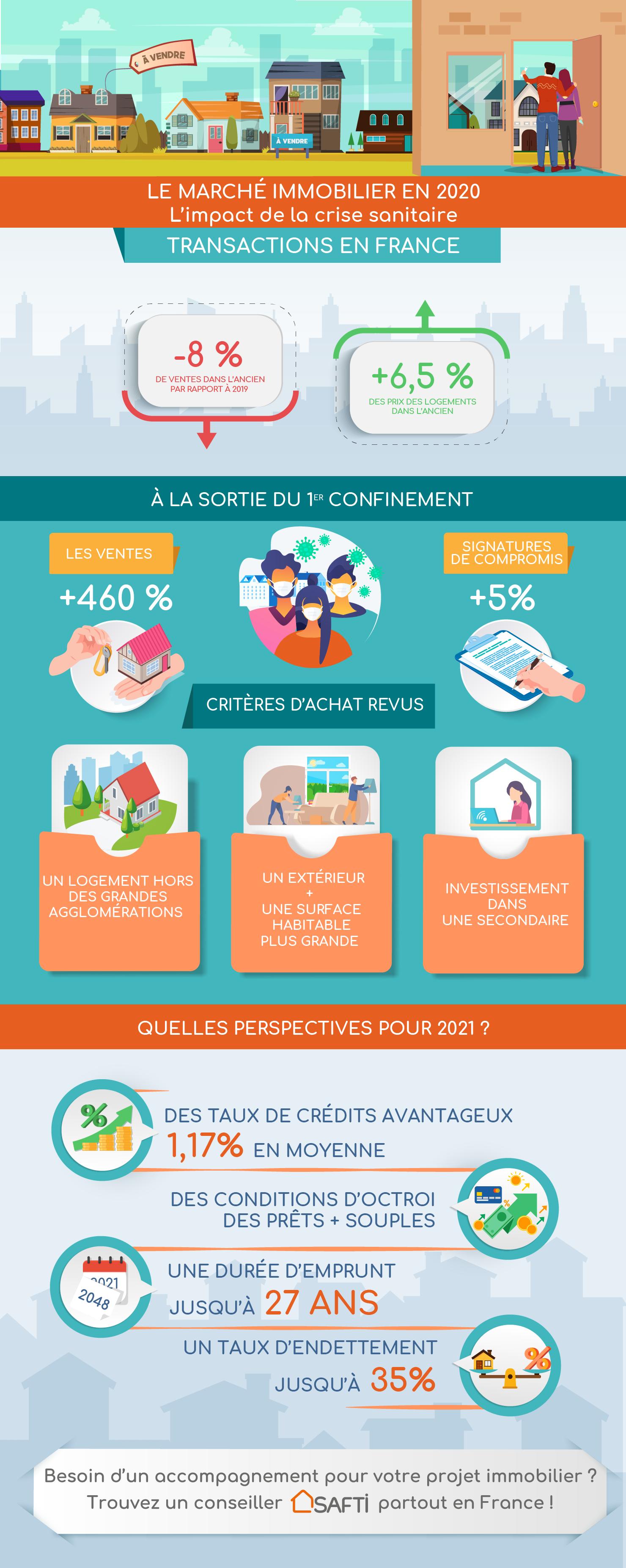 Le marché de l'immobilier a-t-il souffert de la crise en 2020 - Infographie BienEstimer® by SAFTI