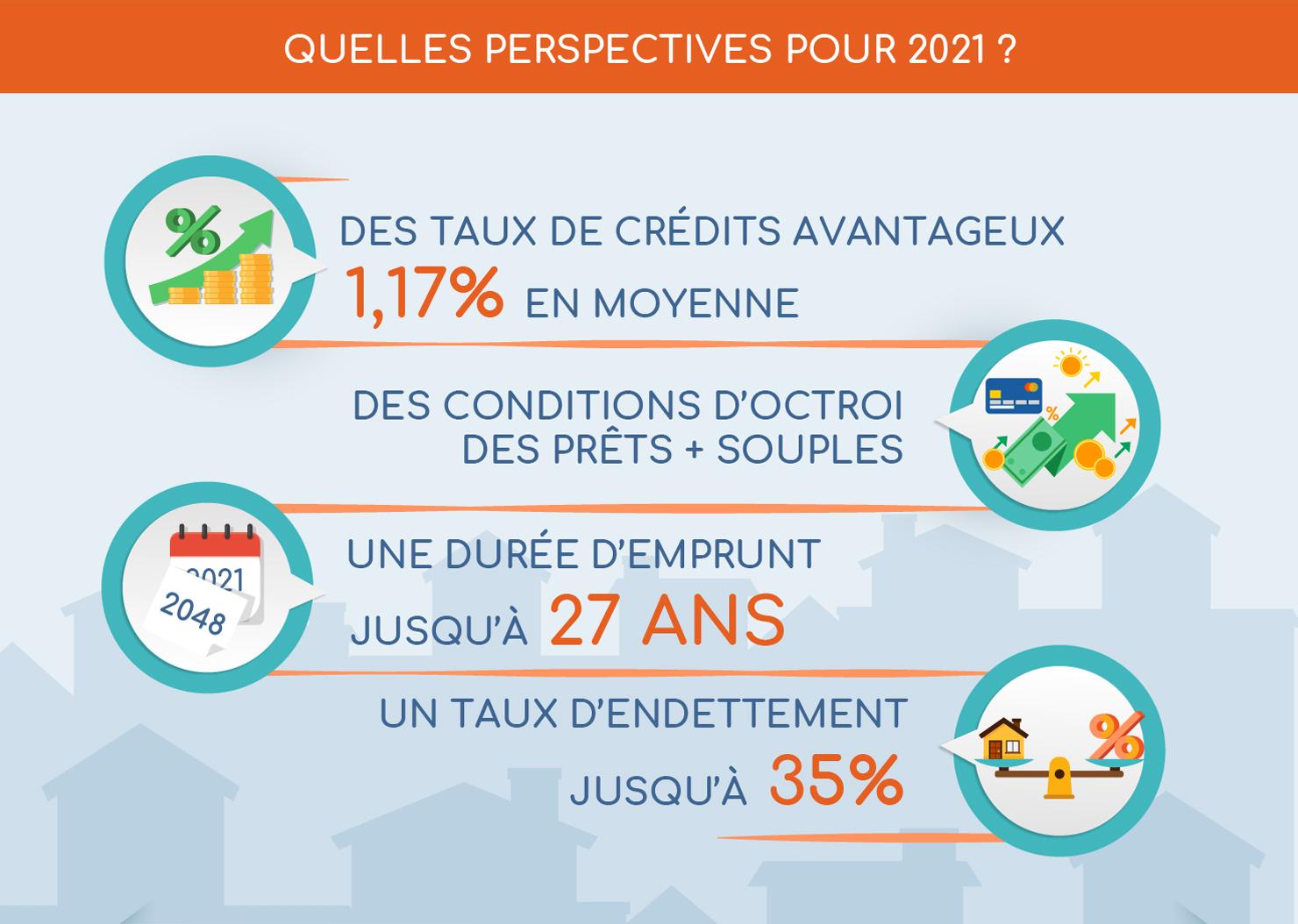 Les perspectives du marché immobilier en 2021 - Infographie BienEstimer® by SAFTI